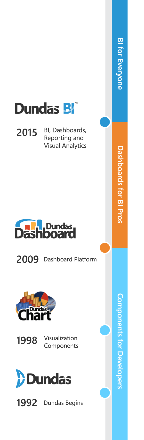Dundas Data Visualization timeline