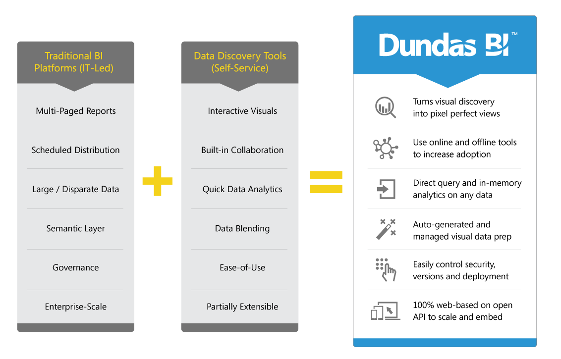 Dundas BI combines the best of both IT-Led and Business Self-Service