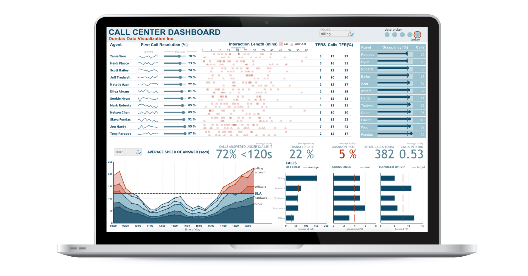 Dashboard visualizing data on a laptop