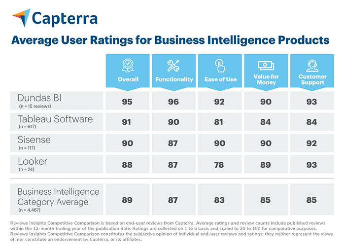Capterra chart showing average ratings for BI products - Dundas BI highest rated