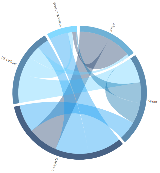 A chord diagram visualizing subscribers movement between different telecom providers