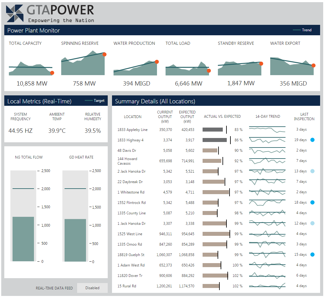power dashboard monitoring power station production frequency details