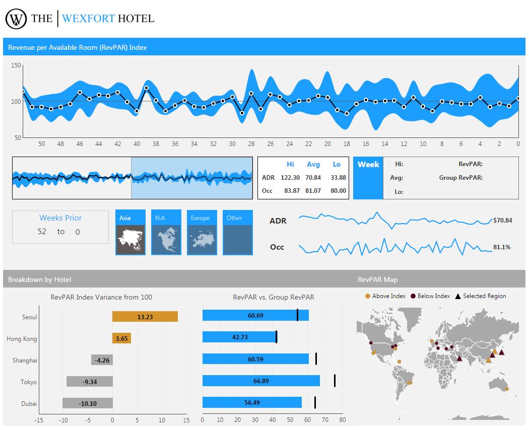 hospitality dashboard hotel