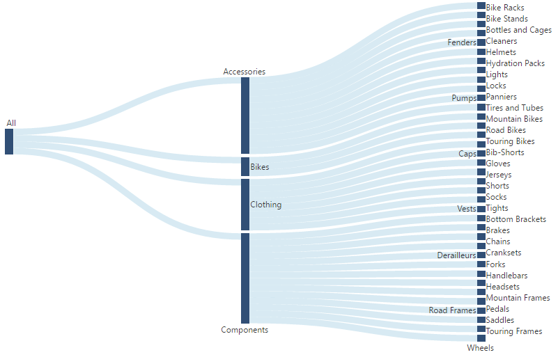 A Sankey diagram visualizing the sales acquisition flow from products categories into sub categories