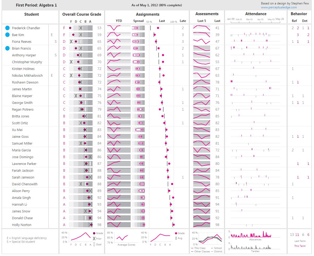 bi scorecard data visualization student performance