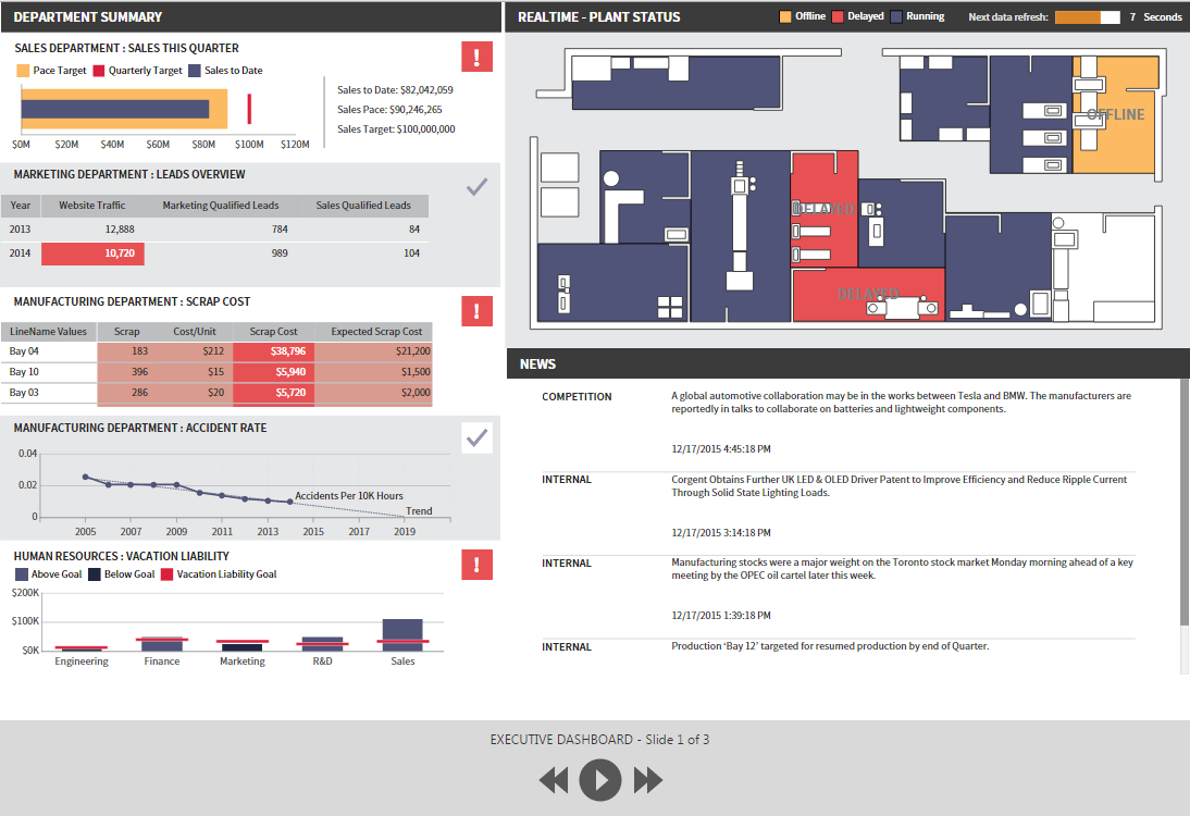 slideshow business intelligence dashboards