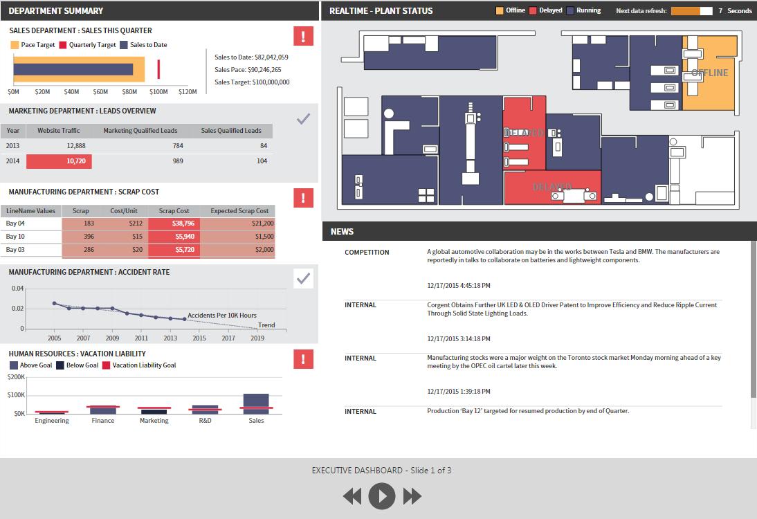 slideshow business intelligence dashboards