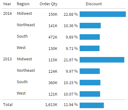 data visualization table or data grid sales by region