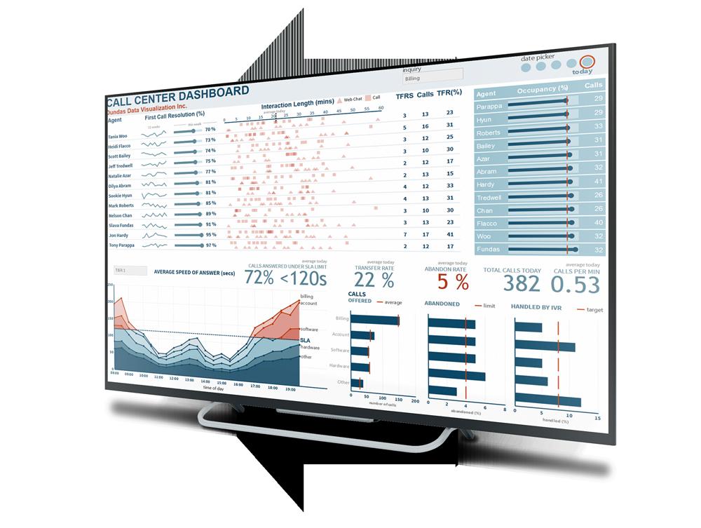 Dundas BI   Business Intelligence and Analytics - Dundas Data