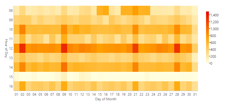 Heat Map Chart Feature
