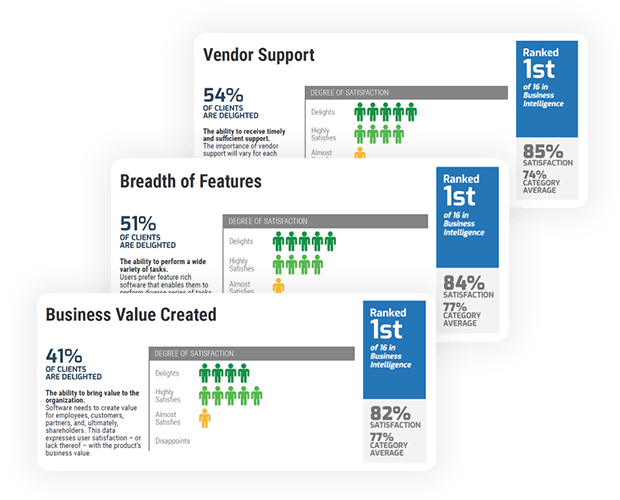 Dundas BI is top-ranked for Vendor Capabilities Satisfaction...