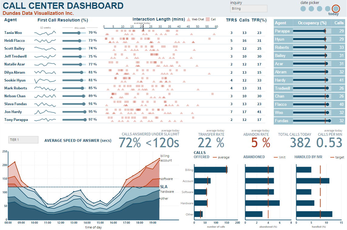 dashboard reporting samples dundas bi dundas data visualization