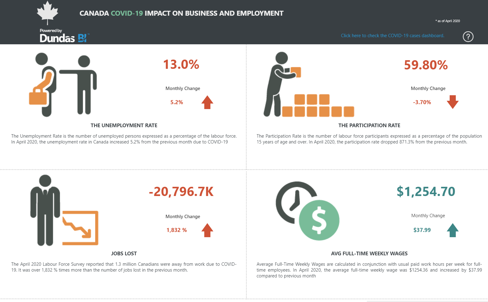 COVID-19 - Impact on Canadian Business and Employment Dashboard