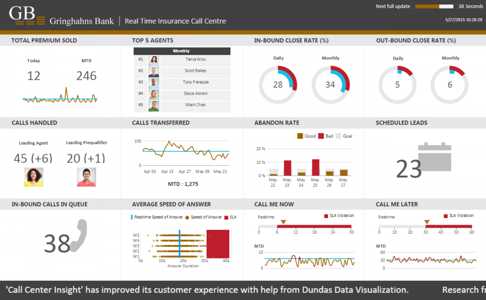 A real-time bank insurance call center dashboard.