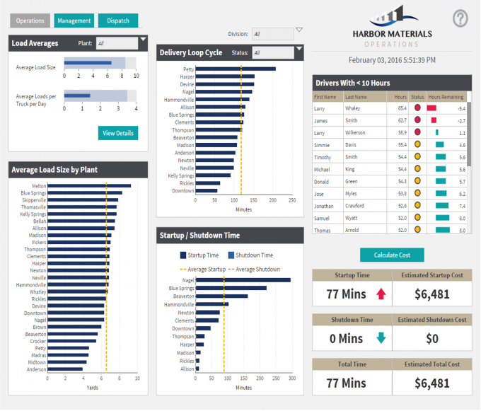 Transportation and logistics dashboard.