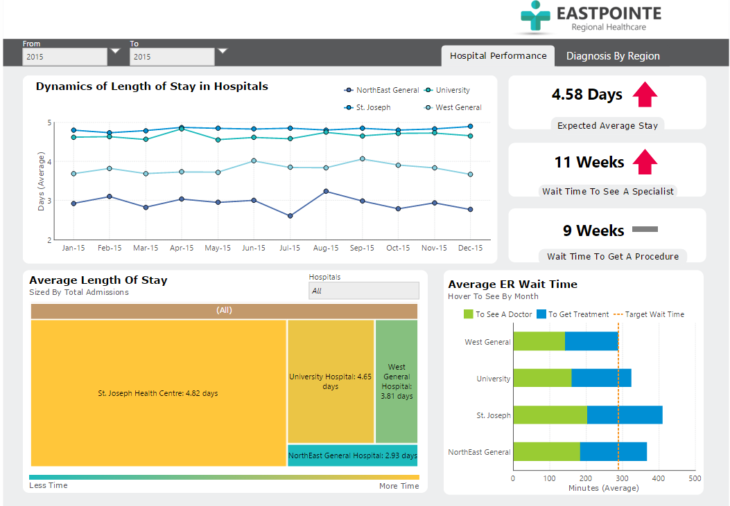A healthcare dashboard for a hospital.