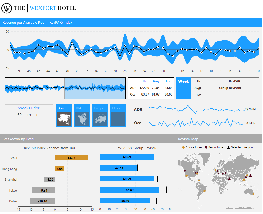 A hospitality dashboard for a hotel.