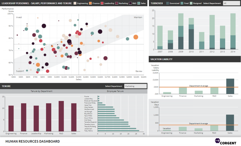 A human resources dashboard.
