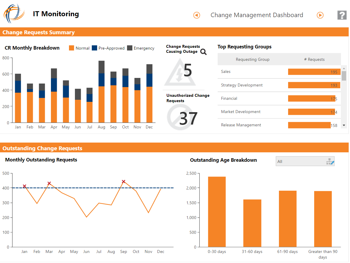 An IT Operations Dashboard