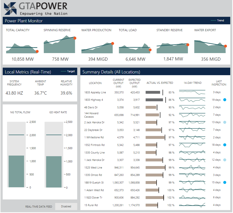 An energy dashboard for a power company.