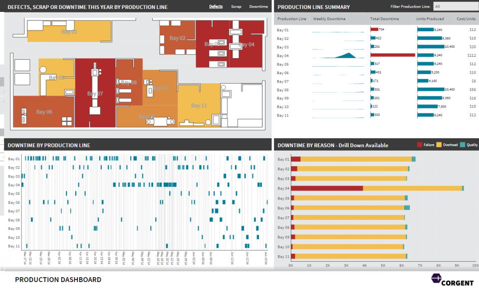 A production dashboard for a manufacturing plant.
