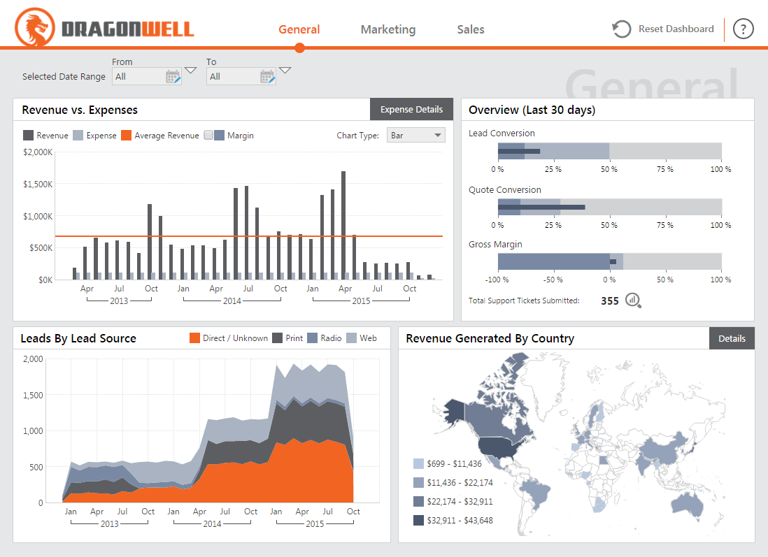A sales and marketing dashboard.