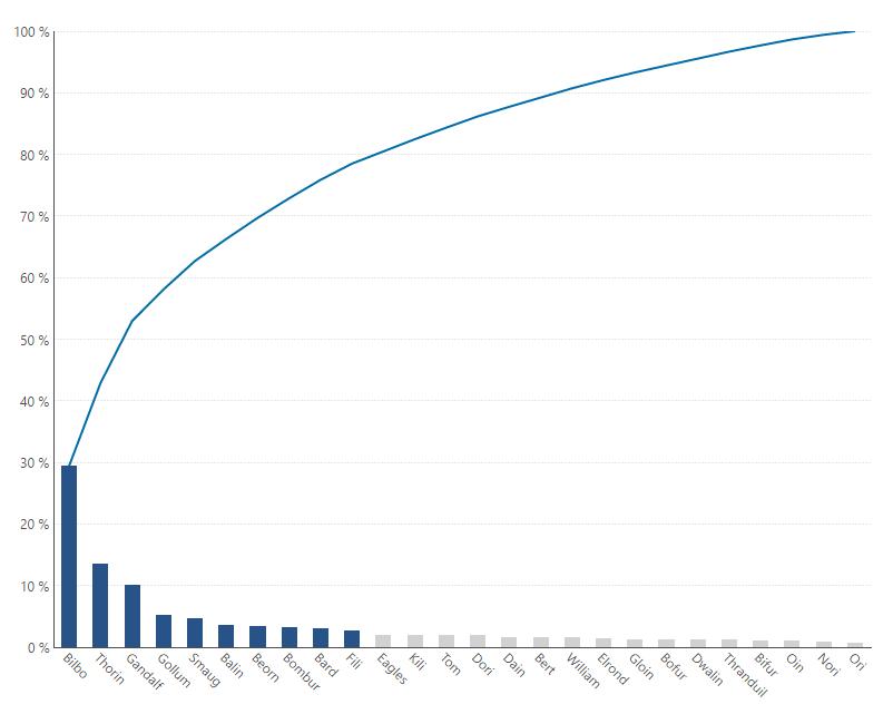 Pareto Charts The Vital Few Vs The Trivial Many Blog
