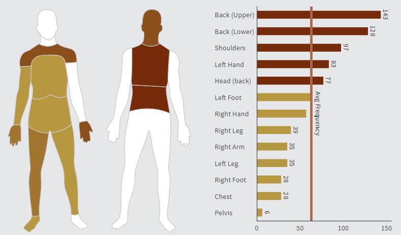 Custom Diagrams  Illustrate Your Data Results