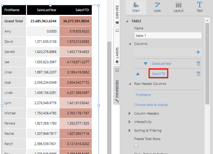 Edit the properties of the SalesYTD column