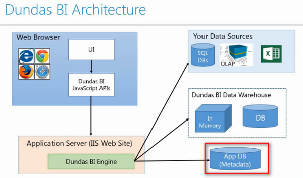 Dundas BI Architecture - Application Database (App DB)