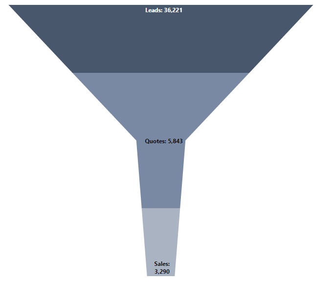 Formatted funnel chart
