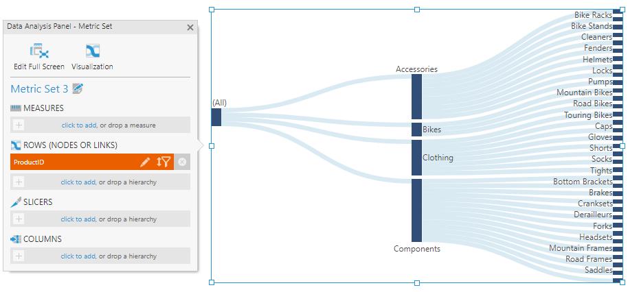 Using a sankey diagram data visualizations documentation river like arrangement of sankey diagram ccuart Images