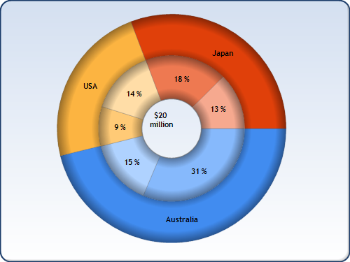 Multiple Ring Donut Graph In Excel