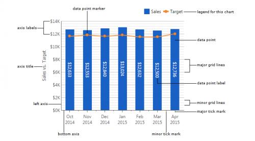 Dundas BI Chart