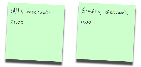 Sticky note with totals on versus off