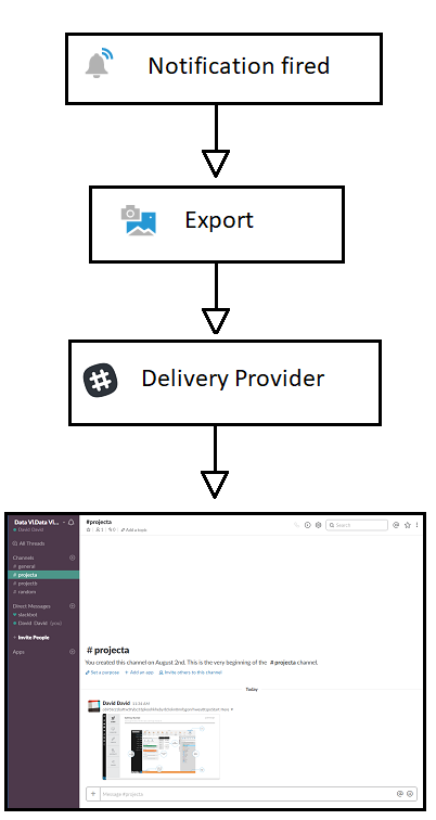 The delivery provider workflow