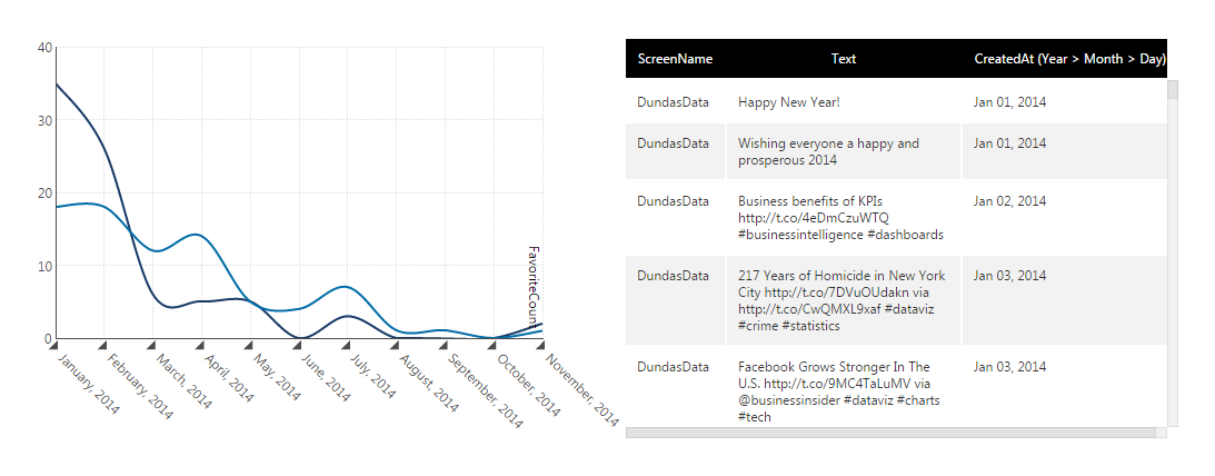 Example of dashboard created using Twitter data provider