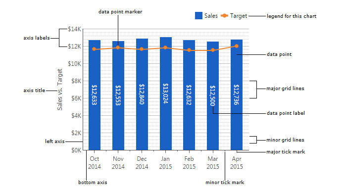 Using chart properties data visualizations documentation learning elements of a bar chart with a contextual line series and a legend ccuart Choice Image