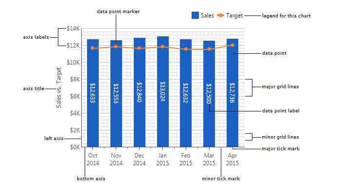 Using chart properties | Data Visualizations | Documentation | Learning