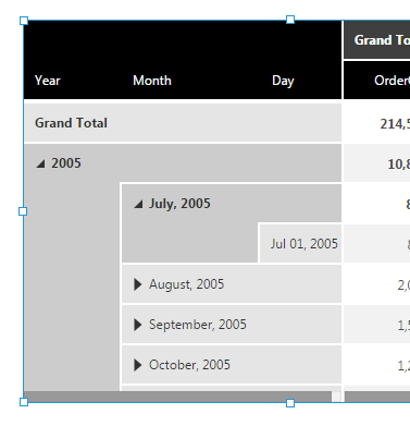 Row header layout is set to show expanded headers in separate columns (Year, Month, Day)