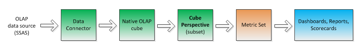 Data flow with cube perspective option