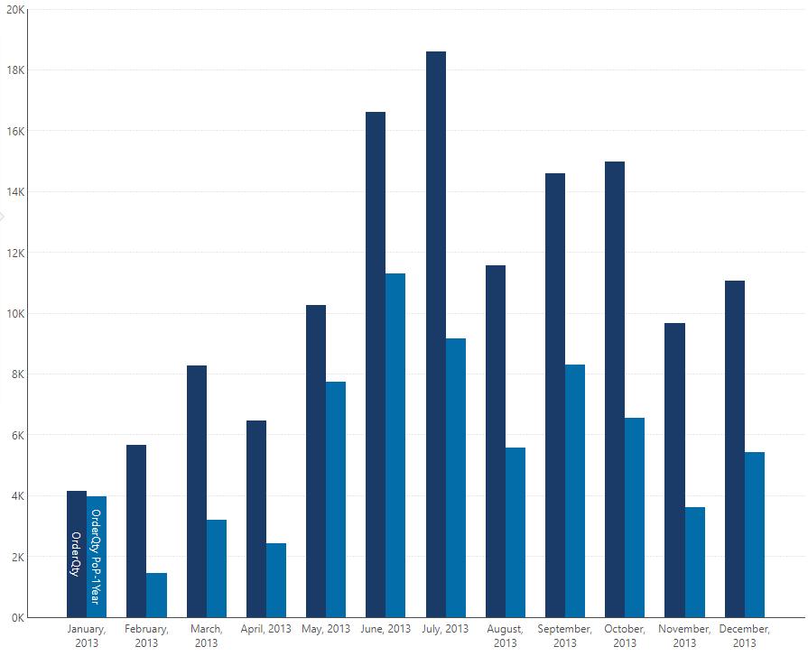 Bar chart comparing a year of monthly data with the previous year