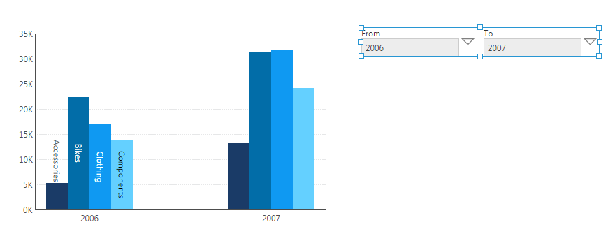 Bar chart shows data from 2006 to 2007