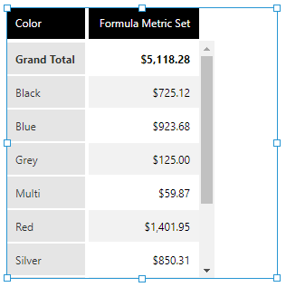 Average product list price by color
