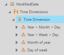 Default time dimension hierarchies