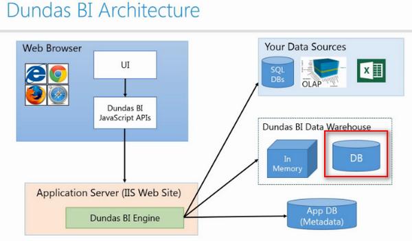 Installing dundas bi install configure documentation for Architecture bi