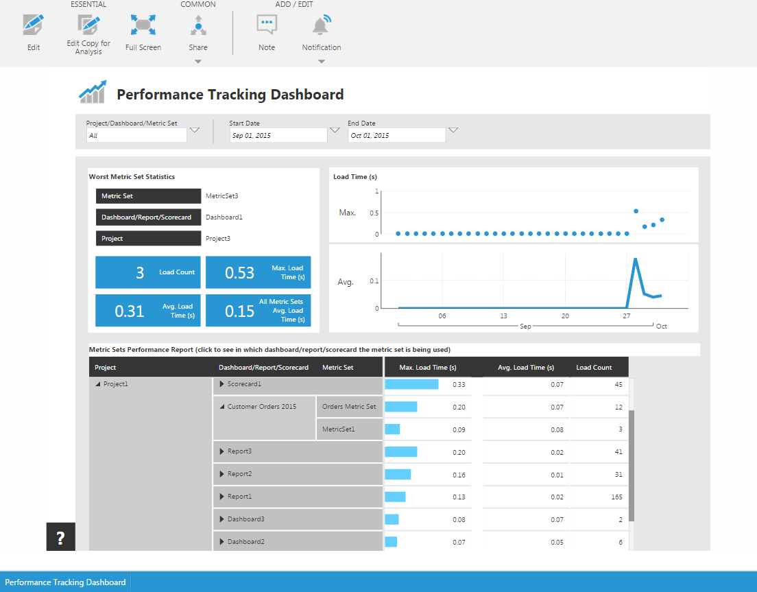 View the Performance Tracking dashboard