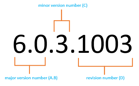 Version number components