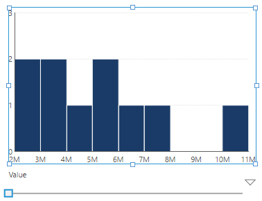 Histogram with a Numeric axis