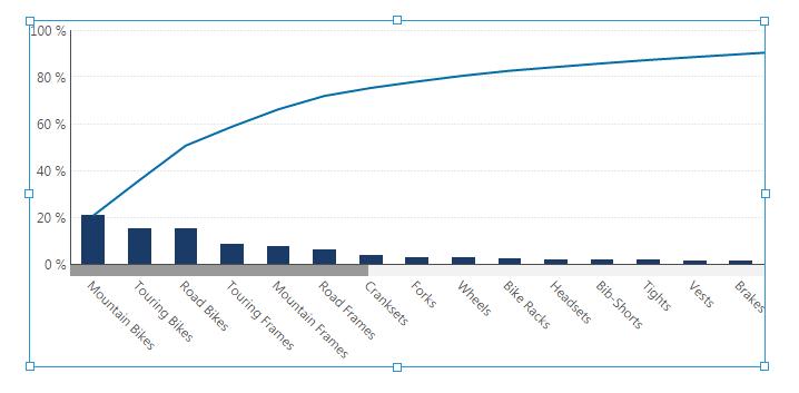 Using A Pareto Chart How To Data Visualizations Documentation